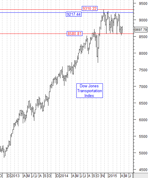 Dow Jones Transportation Index