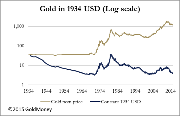 Gold in 1934 USD