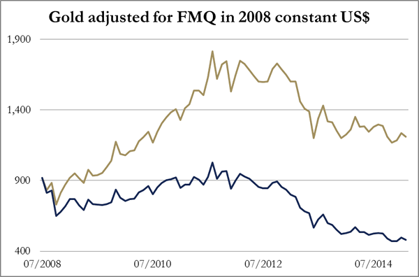 Gold Adjusted for FMQ in 2008 versus Constant US$