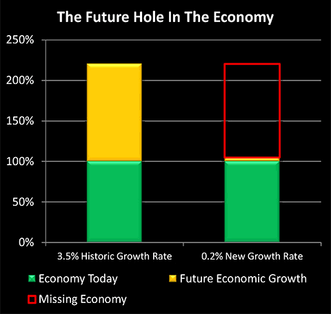The Future Hole in the Economy