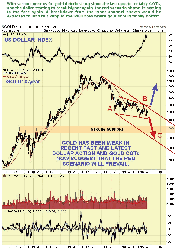 Gold and US Dollar Index 8-Year Daily Chart