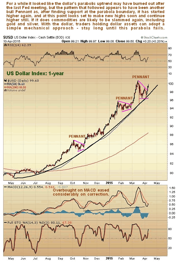 US Dollar Index 1-Year Daily Chart