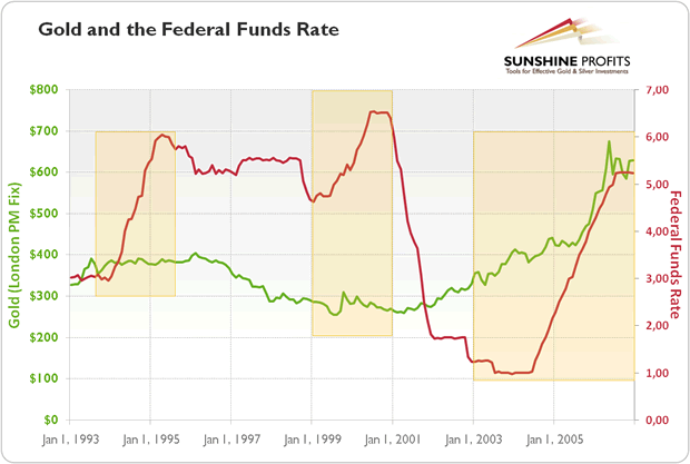 Gold and the Fed Funds Rate Chart
