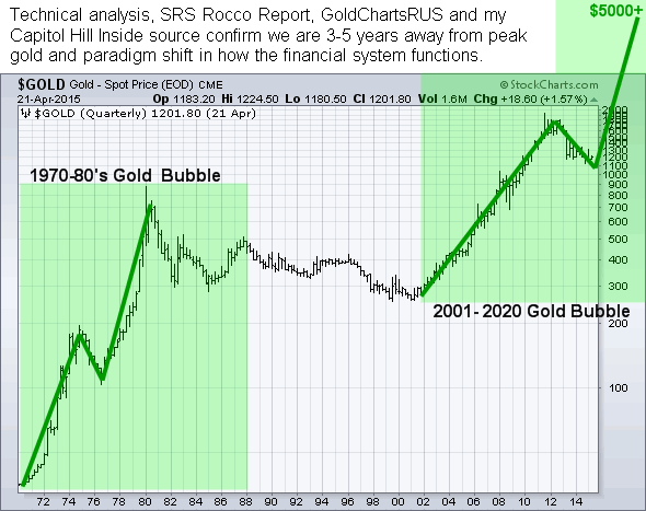 gold future cme