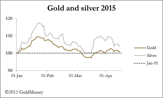 2015 Gold and Silver Chart
