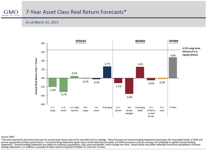 GMO 7-Year Asset Class Real return Forecasts