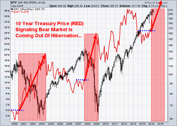 10-Year Treasury Monthly Chart