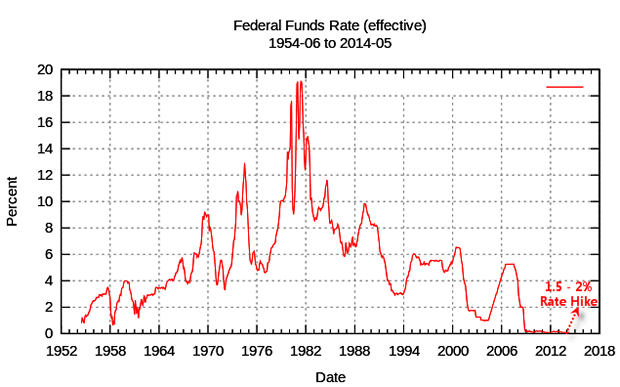 Fed Funds rate 1952-2015 Chart