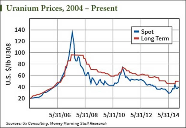After fukushima uranium prices lost about 60 but the four year