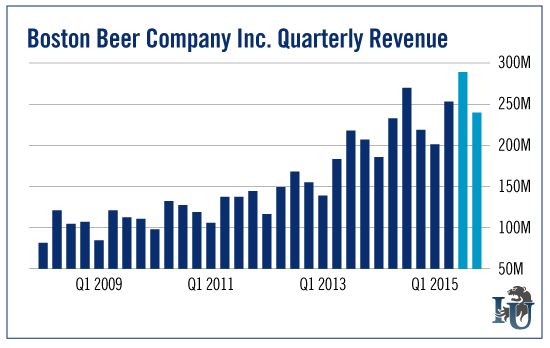 Boston Beer Company Inc Quarterly Revenue chart