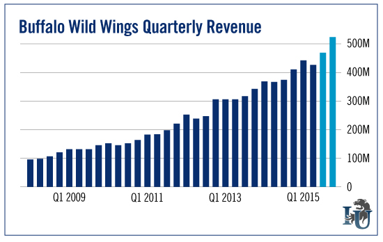 Buffalo Wild Wings Quarterly Revenue chart