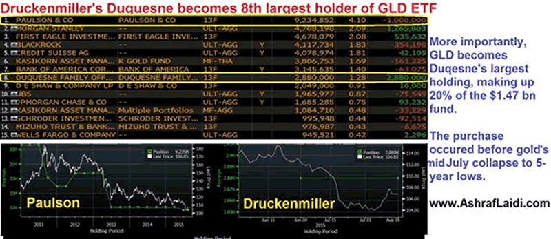 Why has druckenmiller dived in gold and copper the market oracle - Family office vs hedge fund ...