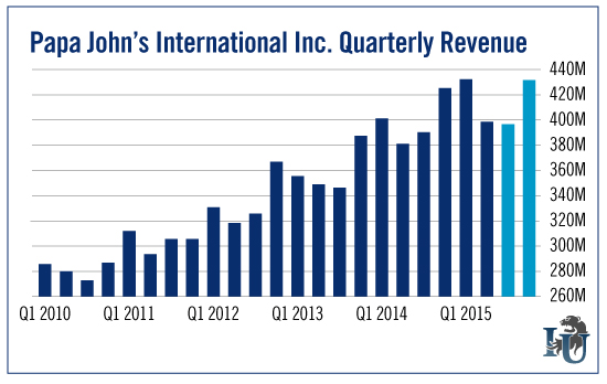 Papa Jons International Inc Quarterly Revenue chart