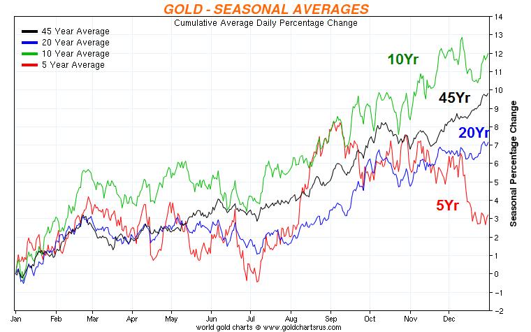 Gold average планетарные феномены форекс
