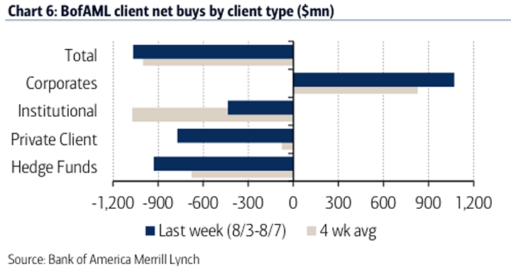Chart: BofAML Client net buys by client type