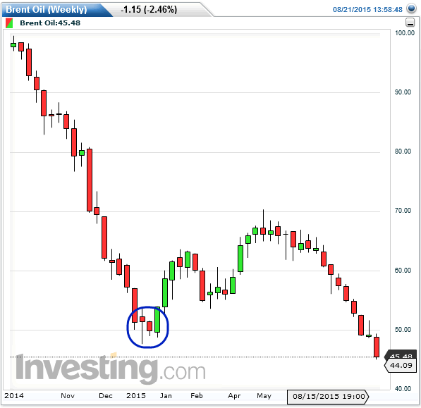Brent Oil (Weekly) - Perfect Timing