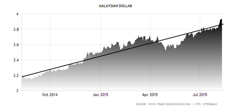 Forex market open time in malaysia