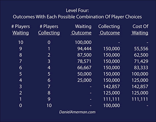 LEvel Four: Outcomes With Each Possible Combination Of Player Choices