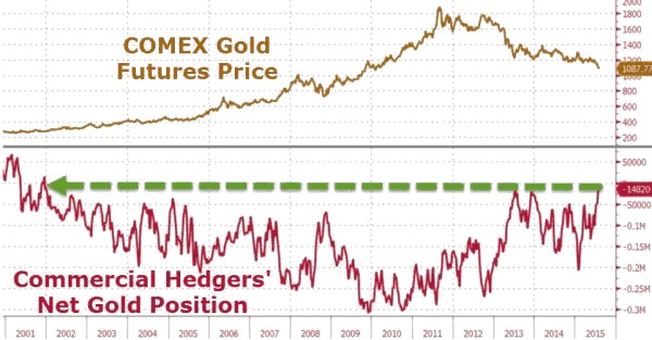 Comex Gold versus Commercial Hedgers Net Gold Position