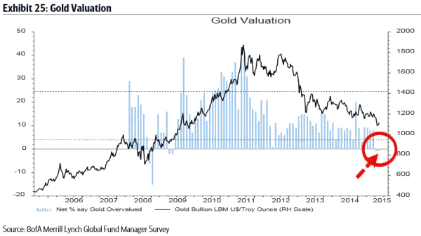 Gold Valuation