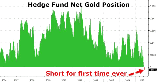 Hedge Fund Net Gold Position