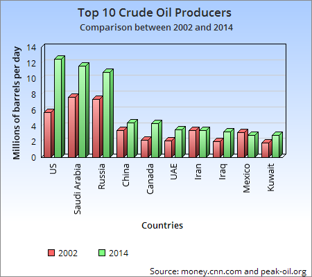 Top 10 Crude Oil Producers