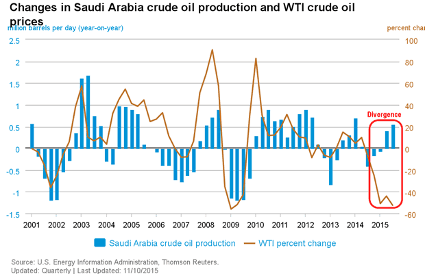 Changes in Saudi Arabia Crude Oil Production and WTI Crude Oil Prices