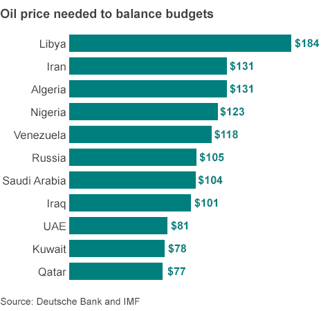 Oil Price Needed to Balance Budgets