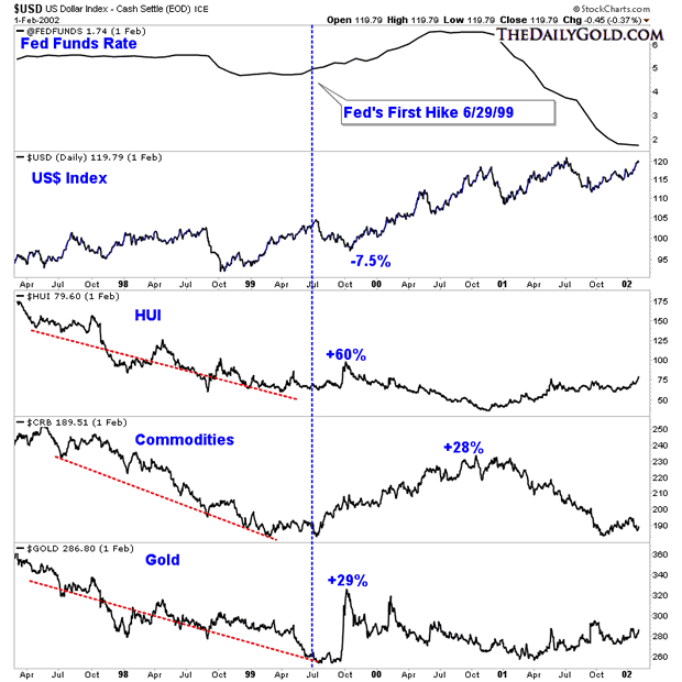 US Dollar, Fed Funds, Hui Index, Commodities and Gold Daily Charts