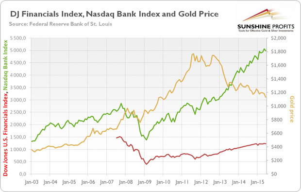 DJ Financials Index, NASDAQ Bank Index and Gold Chart