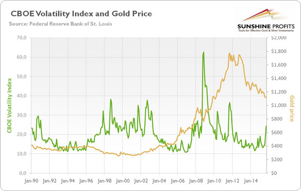VIX and Gold Chart
