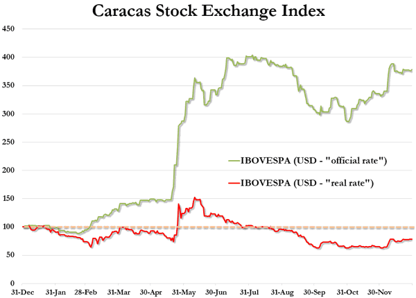 Caracas Stock Exchange Index