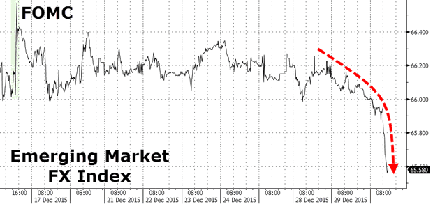 Emerging Market FX Index