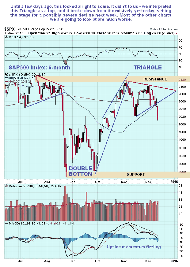 SPX Daily 6-Month Chart