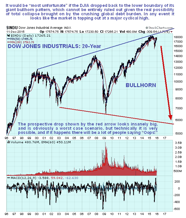 Dow Jones Industrials Daily 20-Year Chart