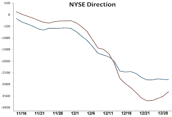 NYSE Direction Chart