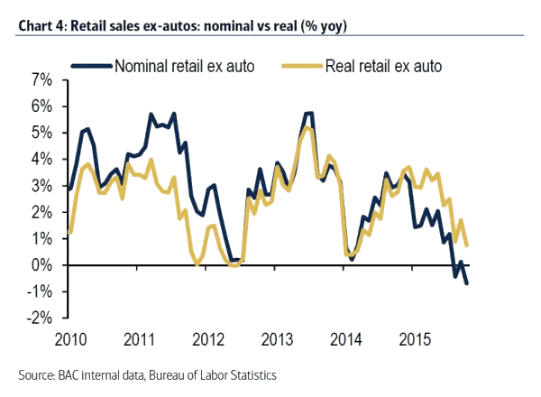 Retail Sales ex-autos; nominal versus real %YoY