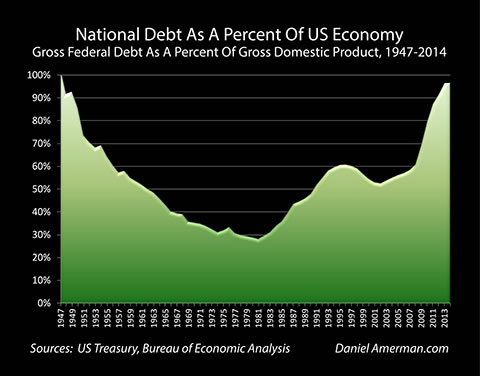 how does war affect the united states national debt and economy Paying their dues how the us national debt affects you for the first time in us history, the national debt has risen past $17 trillion that number is a bit hard to comprehend and means little to americans when not applied to their everyday lives.