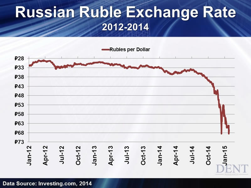 Russian ruble forex