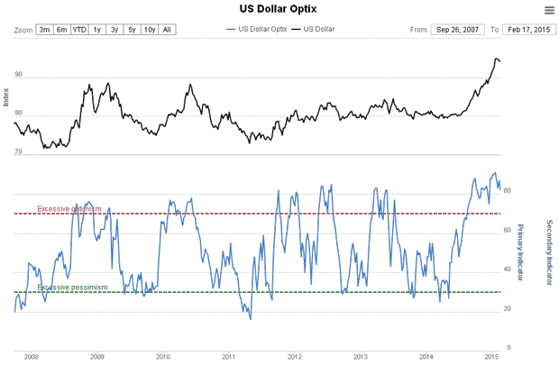 US Dollar Optix Chart