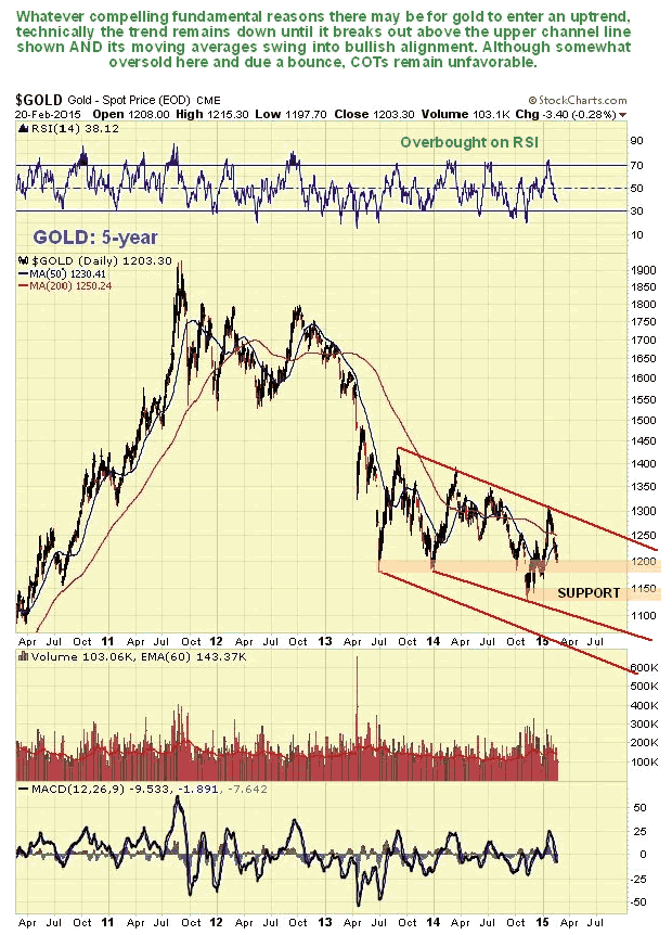 Gold 5-Year Chart