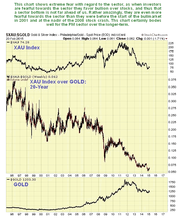 XAU Index over Gold 20-Year Chart