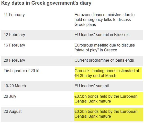 Key dates in Greek government's diary