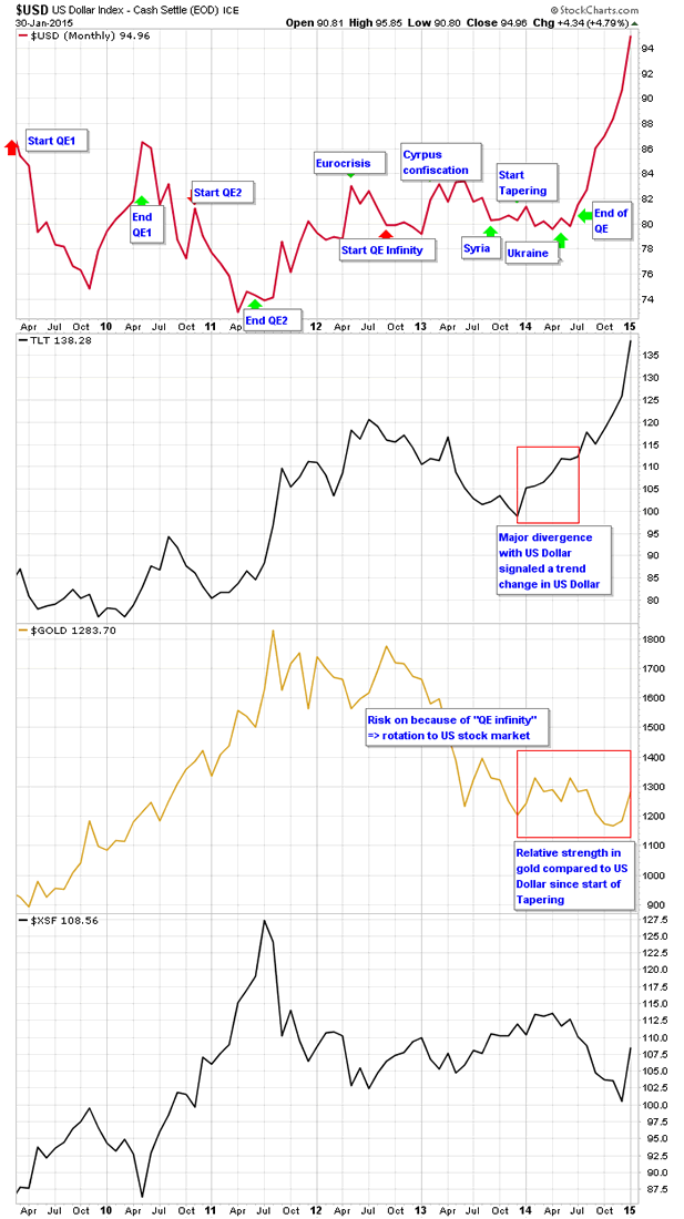 Gold Gets Safe Haven Bids But Comex Has Stopping Power The Market