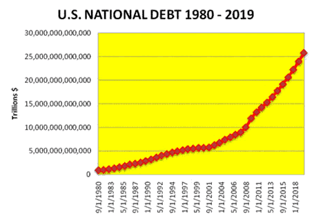 How Big Is The National Debt? It's As Big As 120,000 Floyd Mayweather Fights