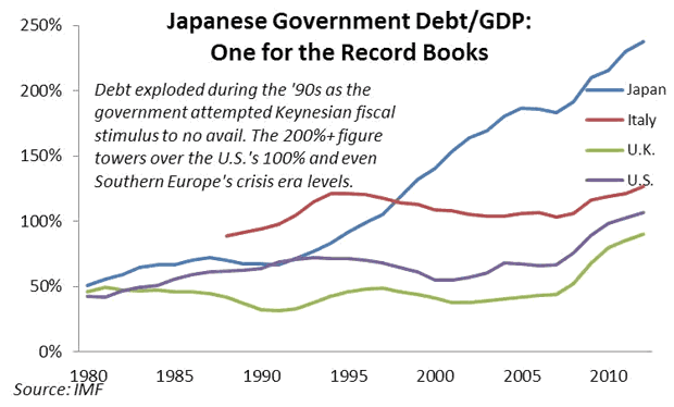 Japanese Government Debt/GDP