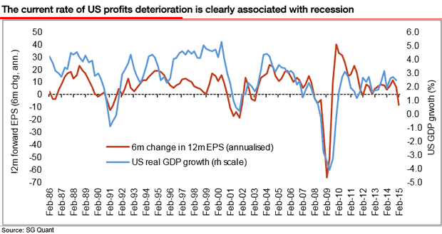 Rate of US profits