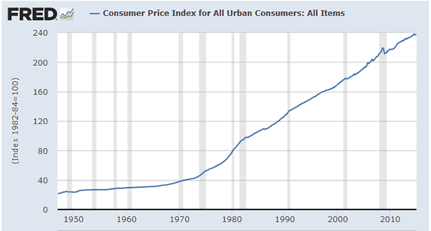 CPI - Urban Consumers - All Items - Index