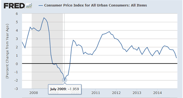 CPI - Urban Consumers - All Items - Percent Change Detail