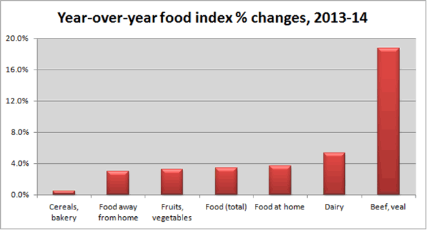 Year-over-Year food index % changes, 2013-14